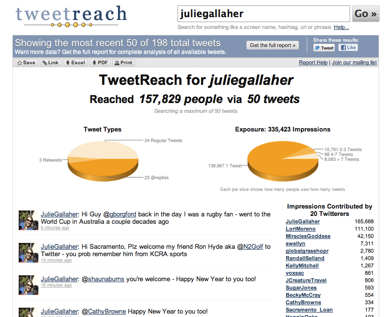 50 Twitter posts reached over 150,000 people
